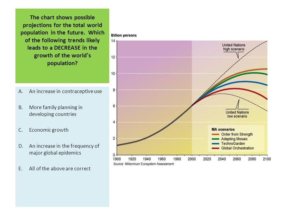 The chart shows possible projections for the total world population in the future. Which of the following trends likely leads to a DECREASE in the gro