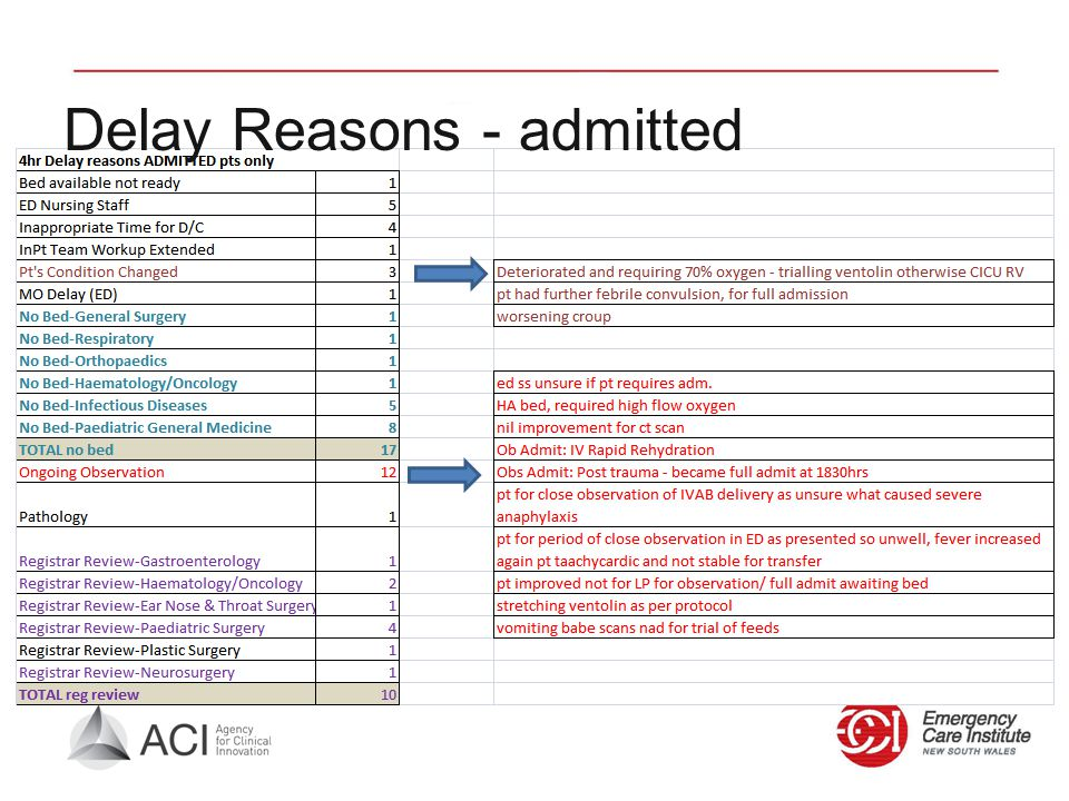 Delay Reasons - admitted