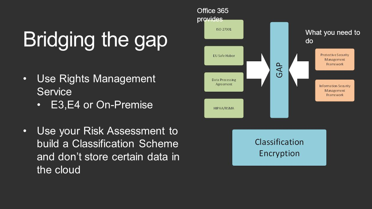 Bridging the gap Use Rights Management Service E3,E4 or On-Premise Use your Risk Assessment to build a Classification Scheme and don't store certain data in the cloud Office 365 provides What you need to do