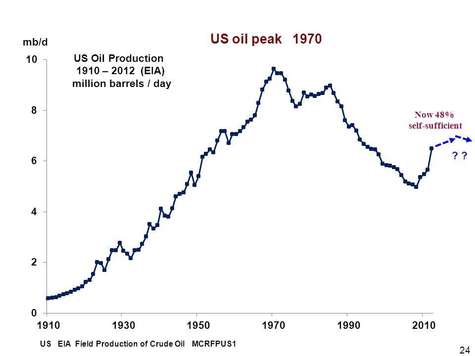 24 US EIA Field Production of Crude Oil MCRFPUS1 US oil peak 1970 ? mb/d Now 48% self-sufficient 2012 US Oil Production 1910 – 2012 (EIA) million barr