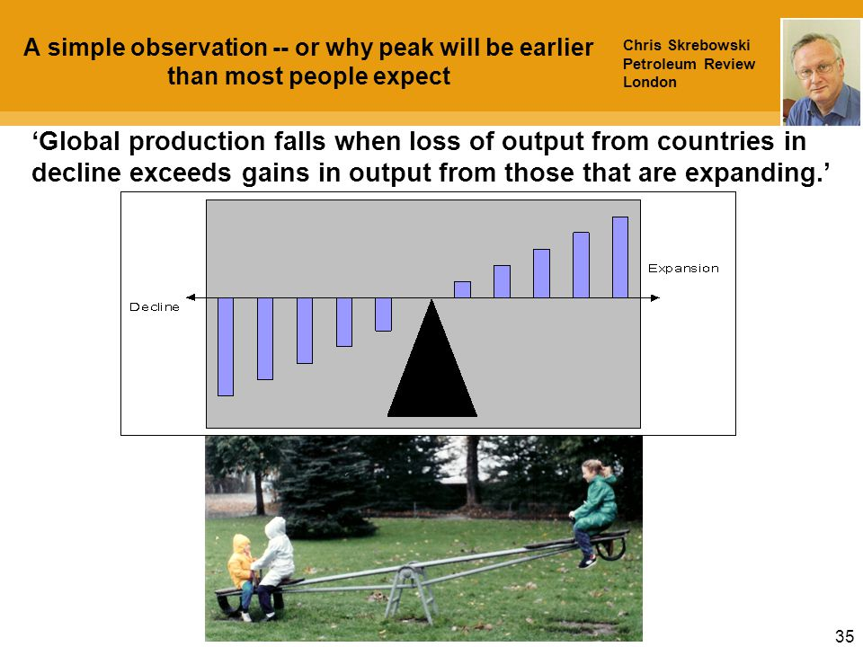 35 A simple observation -- or why peak will be earlier than most people expect 'Global production falls when loss of output from countries in decline exceeds gains in output from those that are expanding.' Chris Skrebowski Petroleum Review London