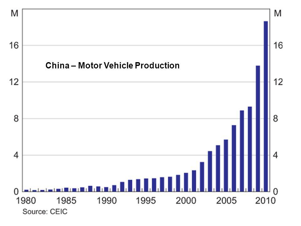 39 China – Motor Vehicle Production