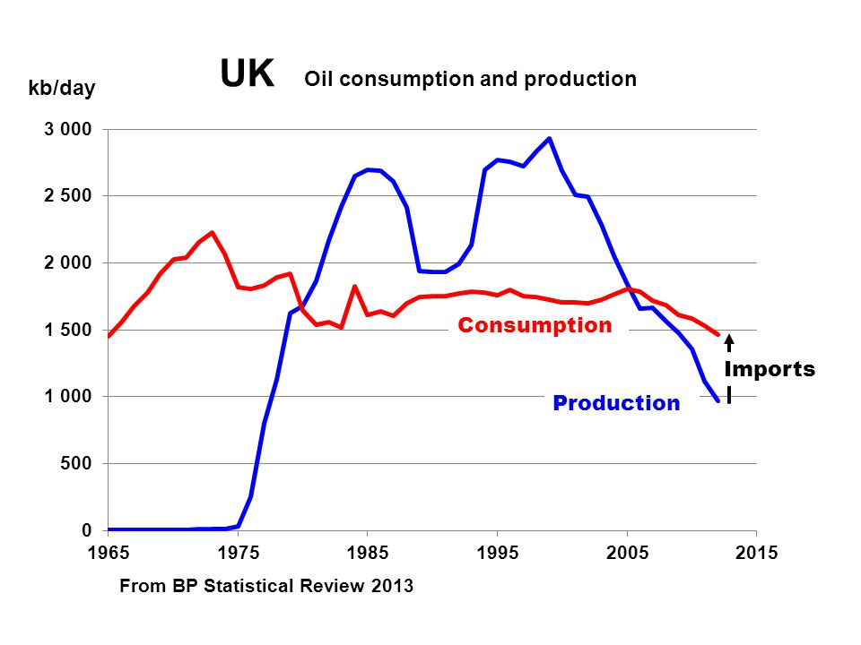 kb/day UK Oil consumption and production Consumption Production From BP Statistical Review 2013 Imports