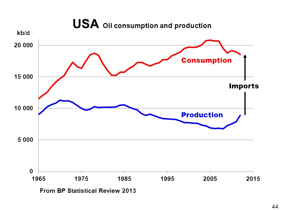 44 USA Oil consumption and production Consumption Production From BP Statistical Review 2013 kb/d Imports
