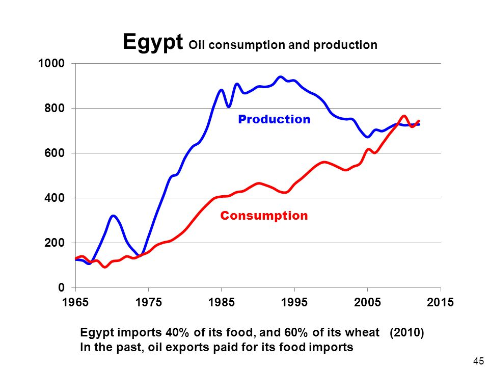 45 Egypt Oil consumption and production Consumption Production Egypt imports 40% of its food, and 60% of its wheat (2010) In the past, oil exports paid for its food imports