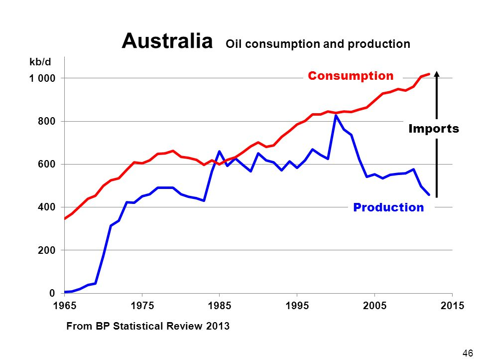 46 Australia Oil consumption and production From BP Statistical Review 2013 Consumption kb/d Production Imports