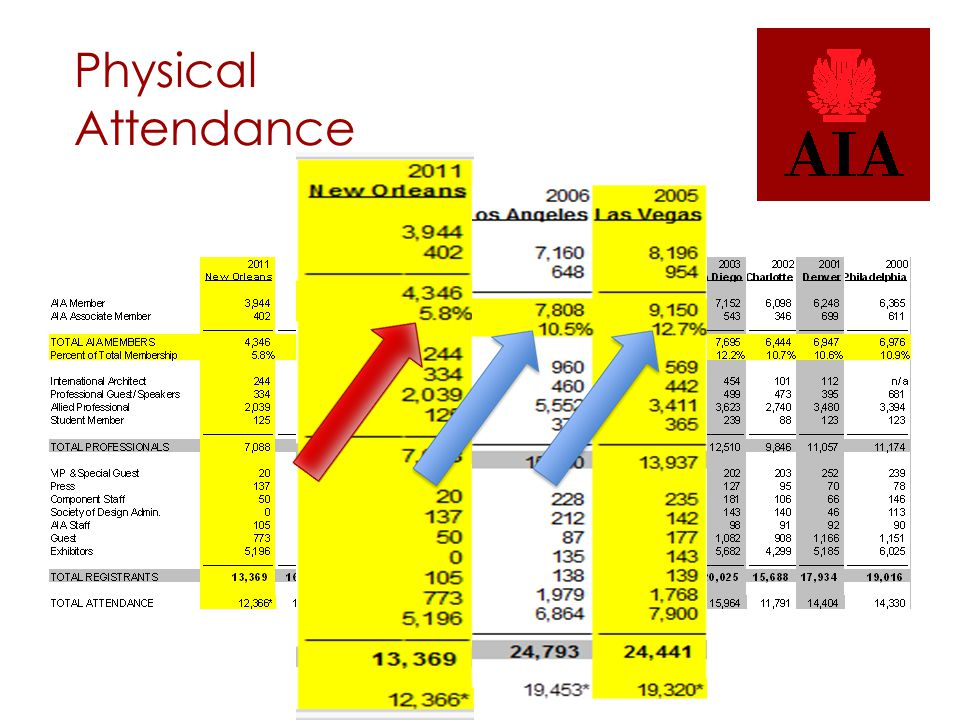 Physical Attendance