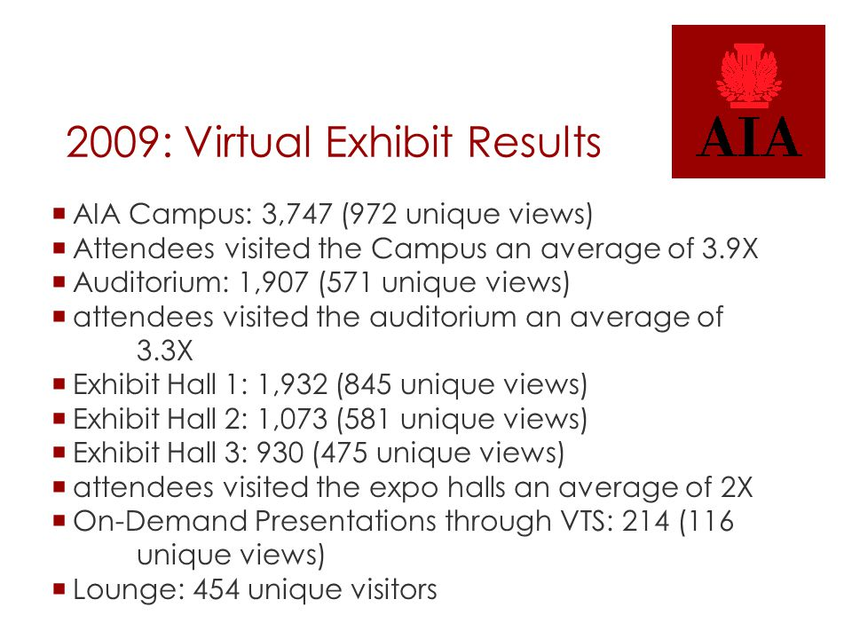 2009: Virtual Exhibit Results  AIA Campus: 3,747 (972 unique views)  Attendees visited the Campus an average of 3.9X  Auditorium: 1,907 (571 unique views)  attendees visited the auditorium an average of 3.3X  Exhibit Hall 1: 1,932 (845 unique views)  Exhibit Hall 2: 1,073 (581 unique views)  Exhibit Hall 3: 930 (475 unique views)  attendees visited the expo halls an average of 2X  On-Demand Presentations through VTS: 214 (116 unique views)  Lounge: 454 unique visitors