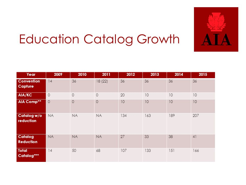 Education Catalog Growth Year2009201020112012201320142015 Convention Capture 143618 (22)36 AIA/KC 0002010 AIA Comp** 00010 Catalog w/o reduction NA 134163189207 Catalog Reduction NA 27333841 Total Catalog*** 145068107133151166