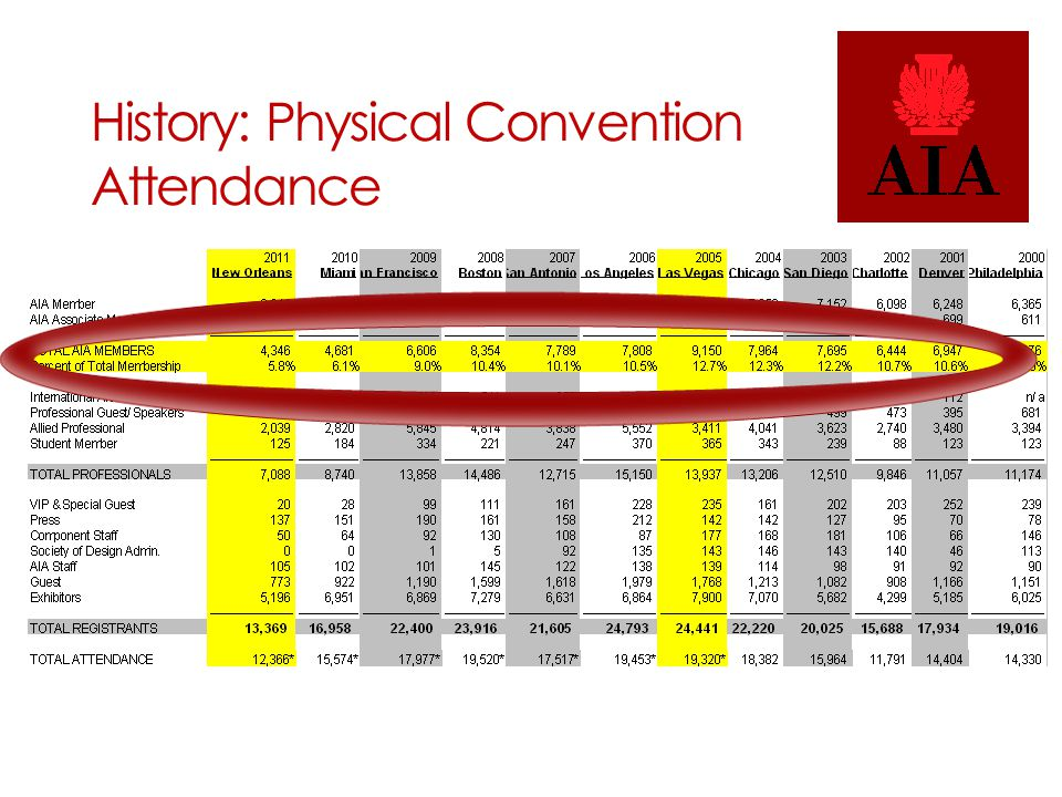2013 and Beyond: Virtual Convention Model