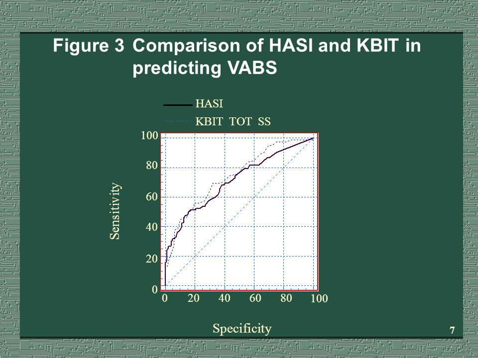 6 Sensitivity Specificity 100 80 60 40 20 0 0 406080100 HASI VABS SS Figure 2Comparison of HASI and VABS in predicting KBIT results - total sample