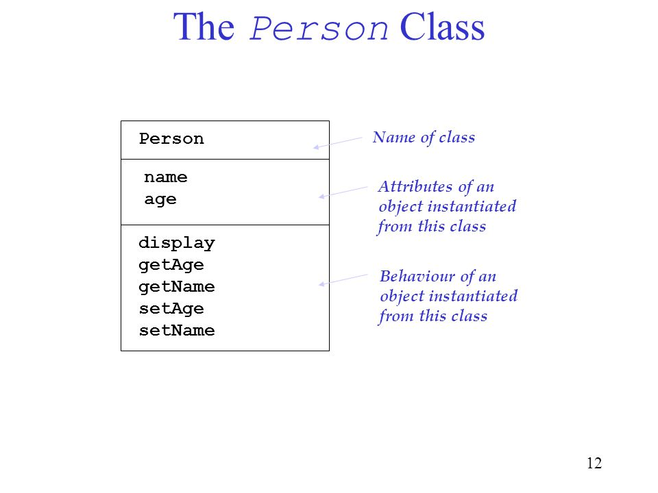 12 The Person Class Person name age display getAge getName setAge setName Name of class Attributes of an object instantiated from this class Behaviour