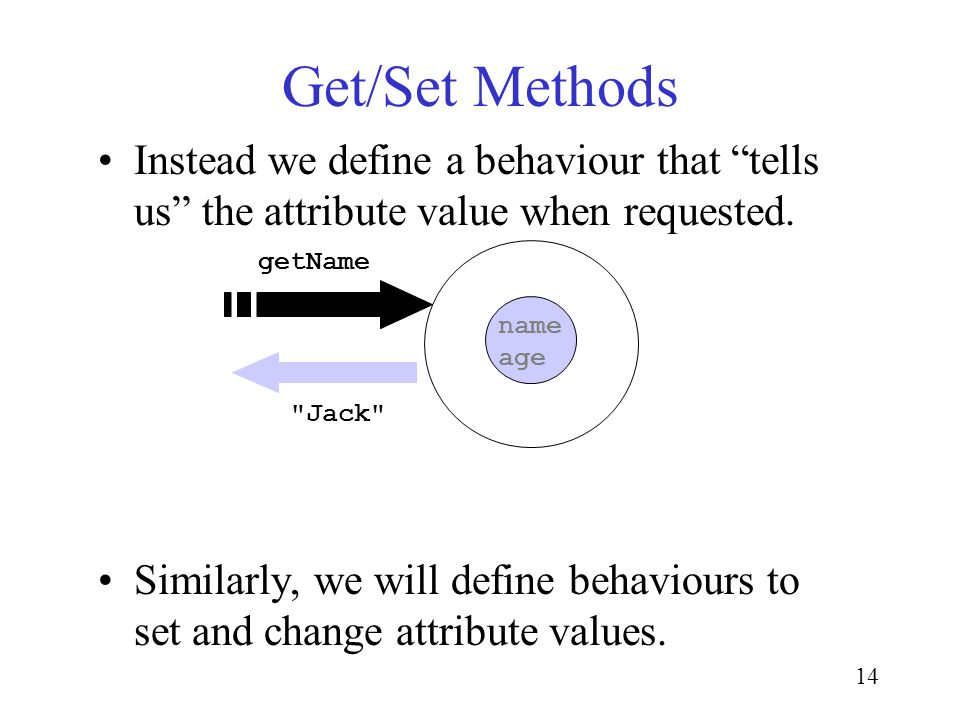 14 Get/Set Methods Instead we define a behaviour that tells us the attribute value when requested.