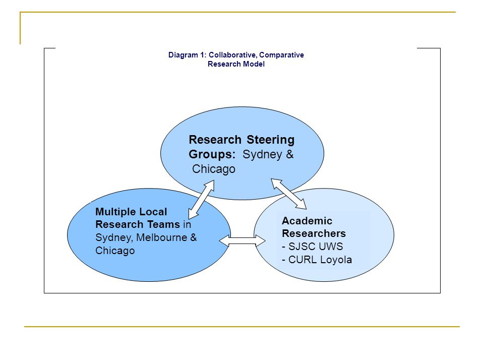 Research Steering Groups: Sydney & Chicago Multiple Local Research Teams in Sydney, Melbourne & Chicago Academic Researchers - SJSC UWS - CURL Loyola Diagram 1: Collaborative, Comparative Research Model