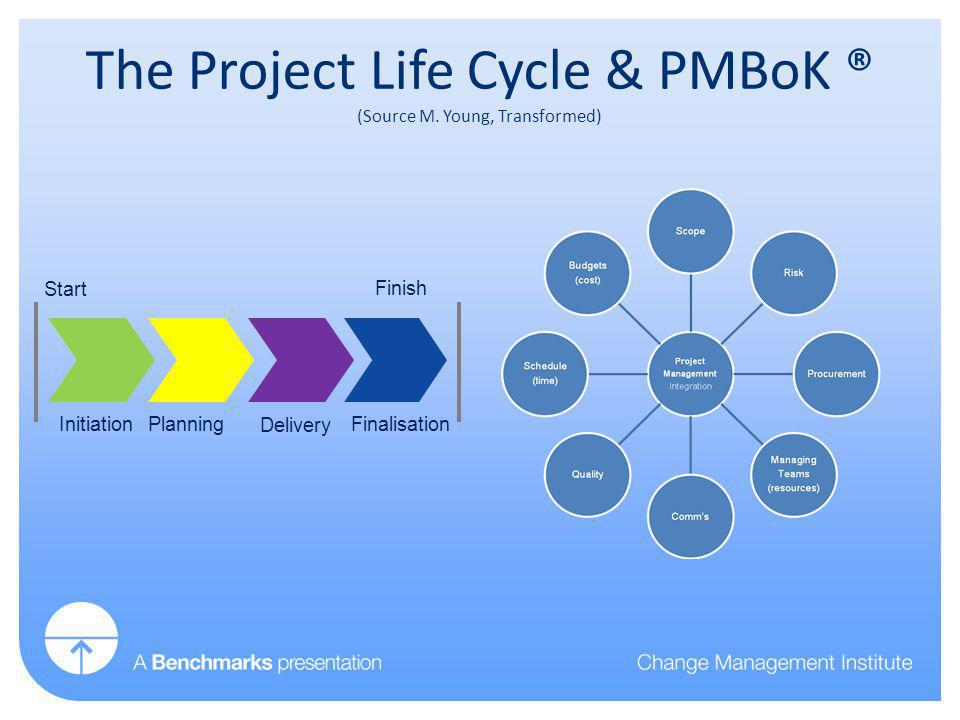 InitiationPlanning Delivery Finalisation Start Finish The Project Life Cycle & PMBoK ® (Source M.