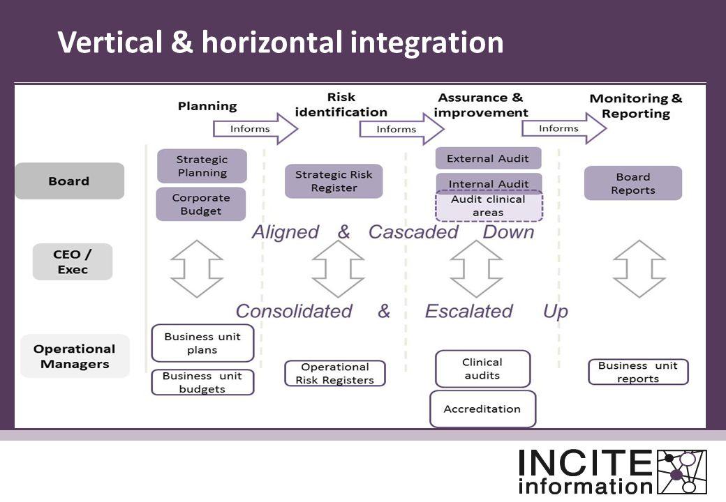 Vertical & horizontal integration 15