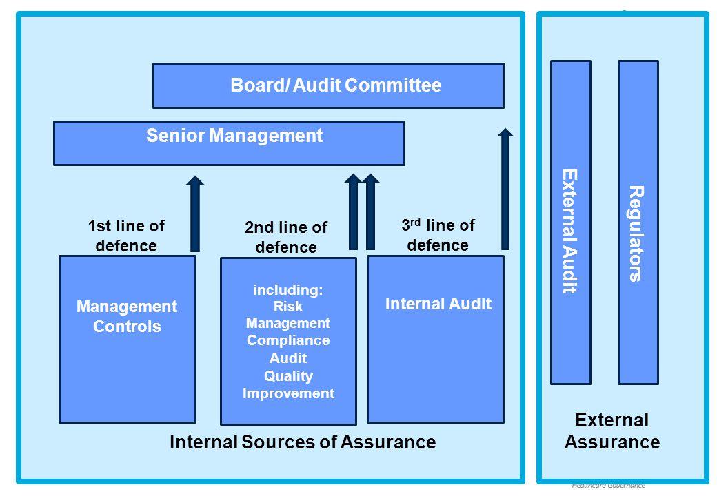 External Audit Regulators 1st line of defence 3 rd line of defence 2nd line of defence Management Controls including: Risk Management Compliance Audit