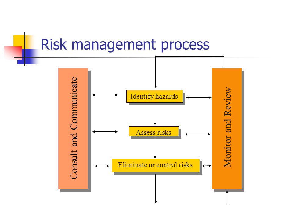 Identify hazards Assess risks Eliminate or control risks Monitor and Review Consult and Communicate Risk management process