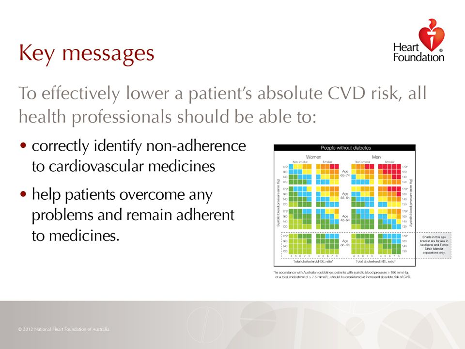 © 2012 National Heart Foundation of Australia Slide 28