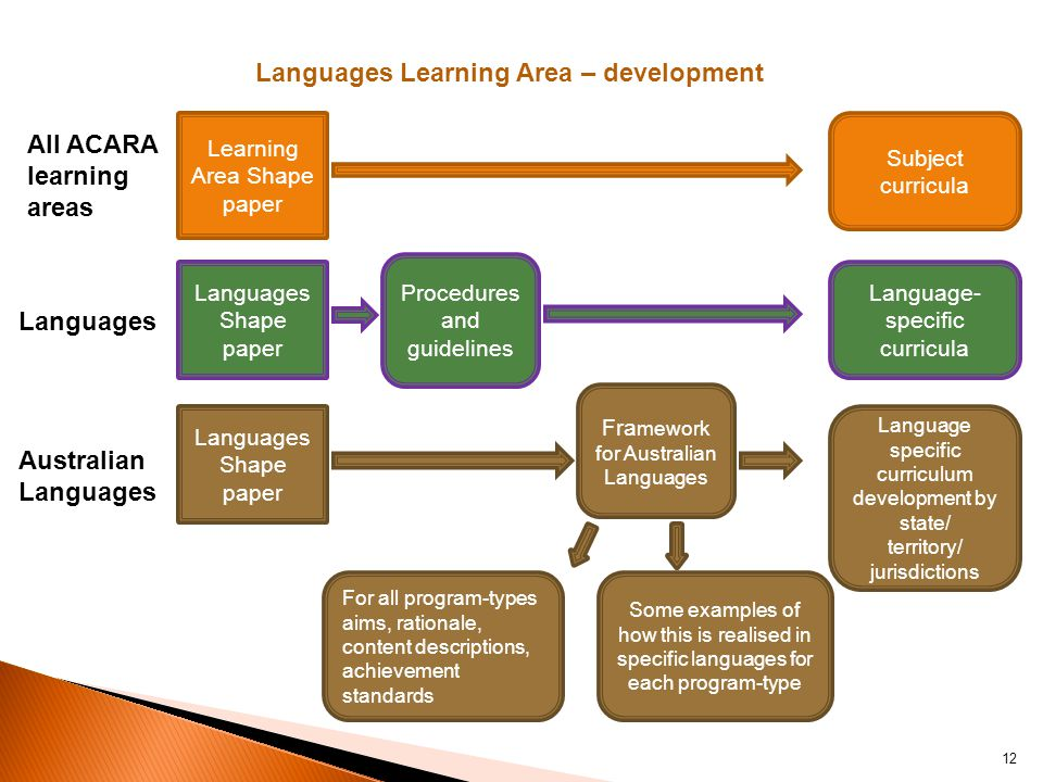 Languages Learning Area – development Learning Area Shape paper Languages Shape paper Subject curricula Procedures and guidelines Language- specific curricula Fra mework for Australian Languages Some examples of how this is realised in specific languages for each program-type Language specific curriculum development by state/ territory/ jurisdictions All ACARA learning areas Languages Australian Languages For all program-types aims, rationale, content descriptions, achievement standards 12