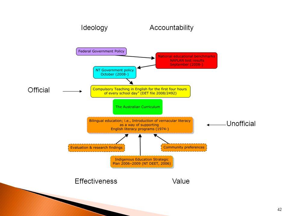 42 IdeologyAccountability Official Unofficial EffectivenessValue