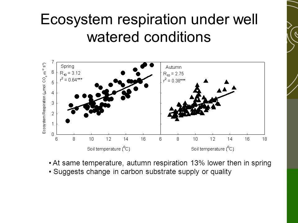Ecosystem respiration under well watered conditions At same temperature, autumn respiration 13% lower then in spring Suggests change in carbon substrate supply or quality