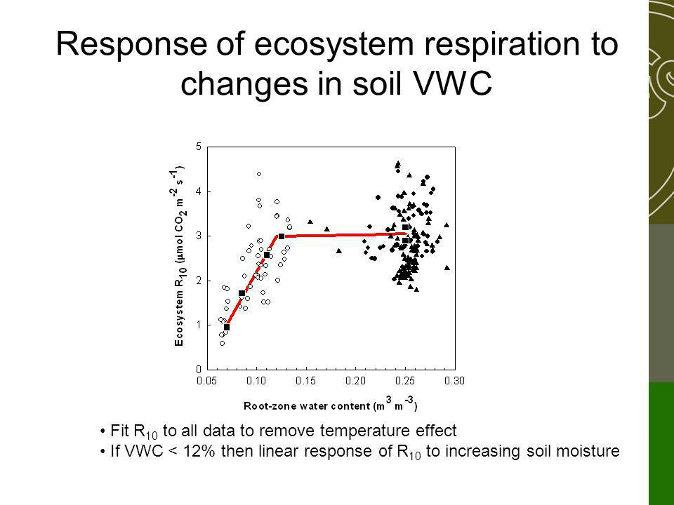 Response of ecosystem respiration to changes in soil VWC Fit R 10 to all data to remove temperature effect If VWC < 12% then linear response of R 10 to increasing soil moisture