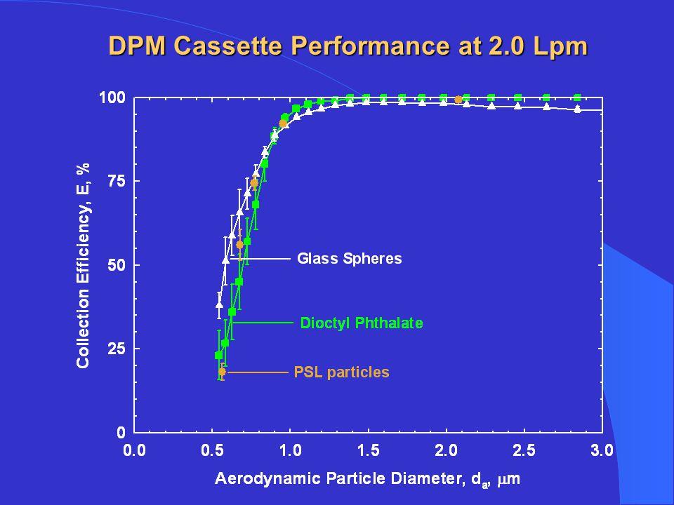 DPM Cassette Performance at 2.0 Lpm