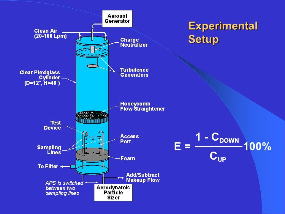 Experimental Setup E = 100% 1 - C DOWN C UP