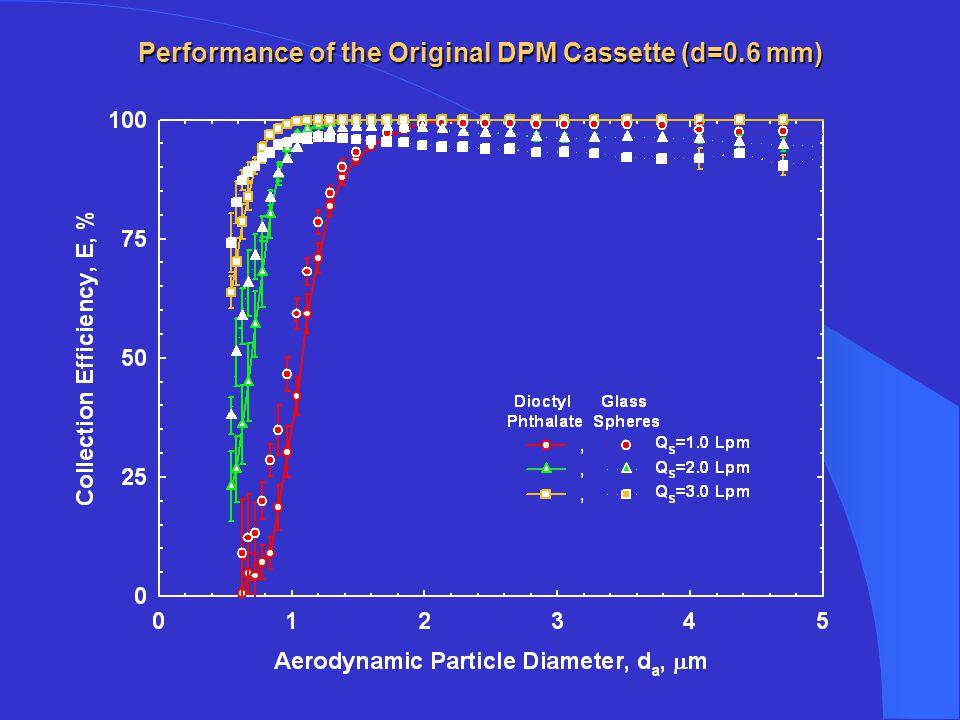 Performance of the Original DPM Cassette (d=0.6 mm)