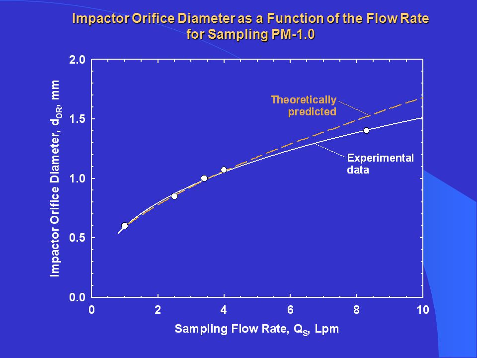 Impactor Orifice Diameter as a Function of the Flow Rate for Sampling PM-1.0