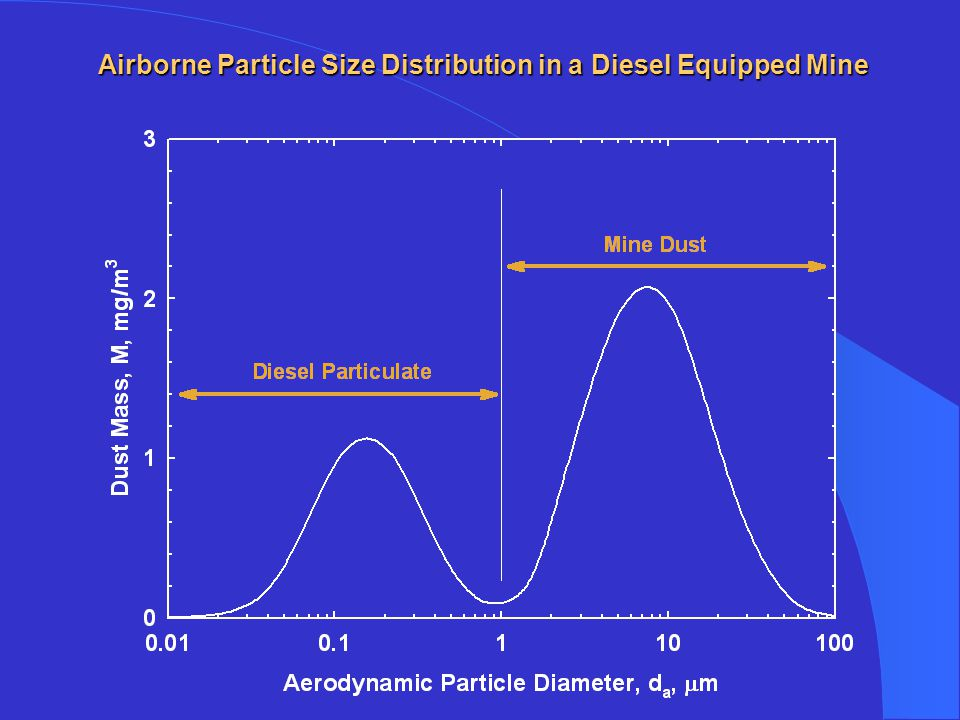 Airborne Particle Size Distribution in a Diesel Equipped Mine