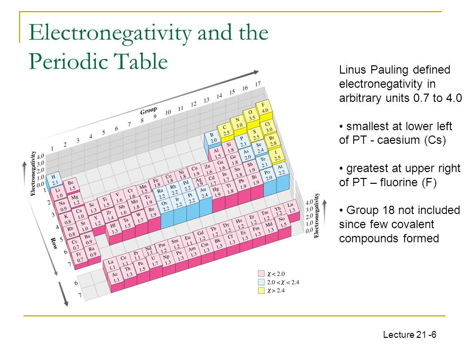 Lecture 21 -6 Electronegativity and the Periodic Table Linus Pauling defined electronegativity in arbitrary units 0.7 to 4.0 smallest at lower left of PT - caesium (Cs) greatest at upper right of PT – fluorine (F) Group 18 not included since few covalent compounds formed