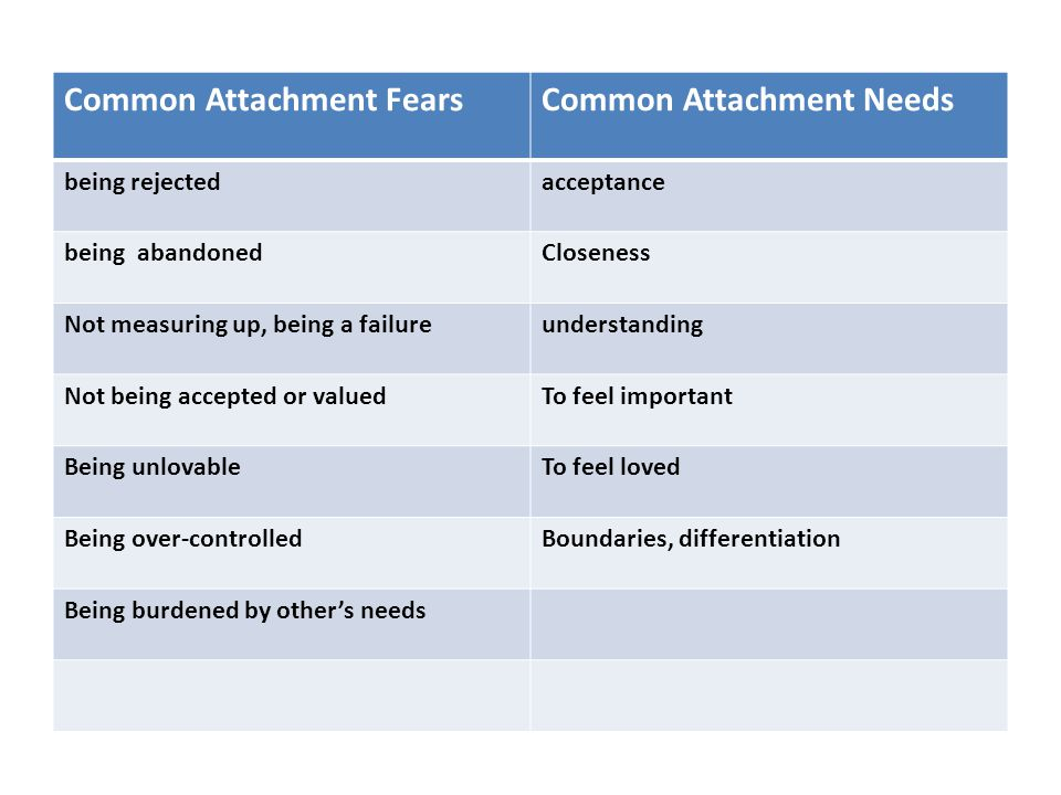 Common Attachment FearsCommon Attachment Needs being rejectedacceptance being abandonedCloseness Not measuring up, being a failureunderstanding Not being accepted or valuedTo feel important Being unlovableTo feel loved Being over-controlledBoundaries, differentiation Being burdened by other's needs