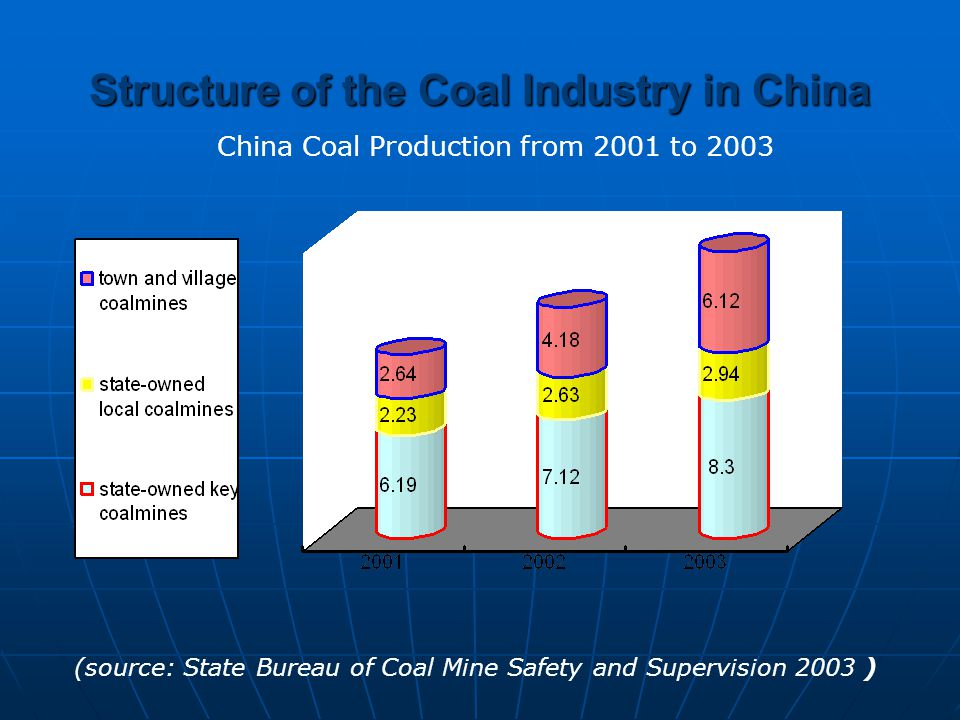 Structure of the Coal Industry in China (source: State Bureau of Coal Mine Safety and Supervision 2003 ) China Coal Production from 2001 to 2003