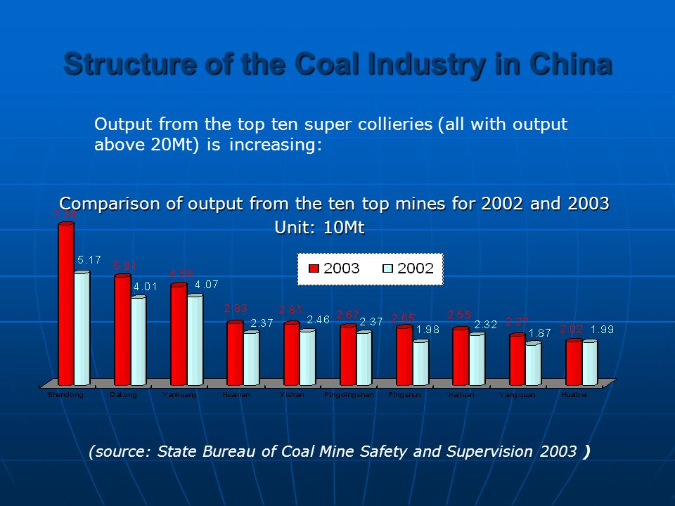 Structure of the Coal Industry in China Comparison of output from the ten top mines for 2002 and 2003 Comparison of output from the ten top mines for