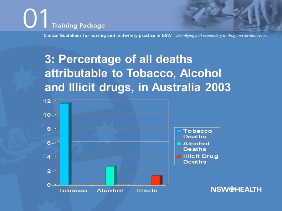 3: Percentage of all deaths attributable to Tobacco, Alcohol and Illicit drugs, in Australia 2003