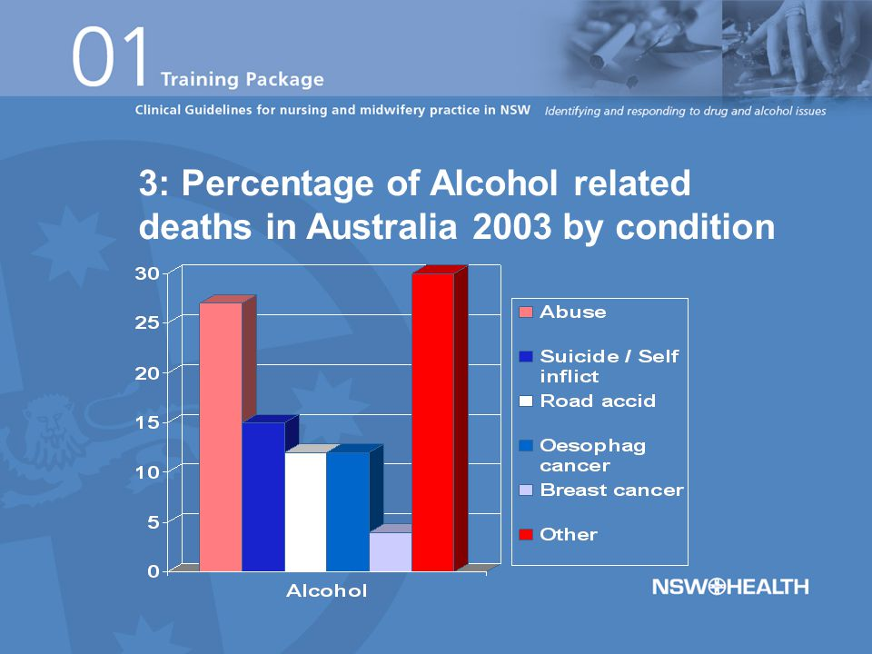 3: Percentage of Alcohol related deaths in Australia 2003 by condition