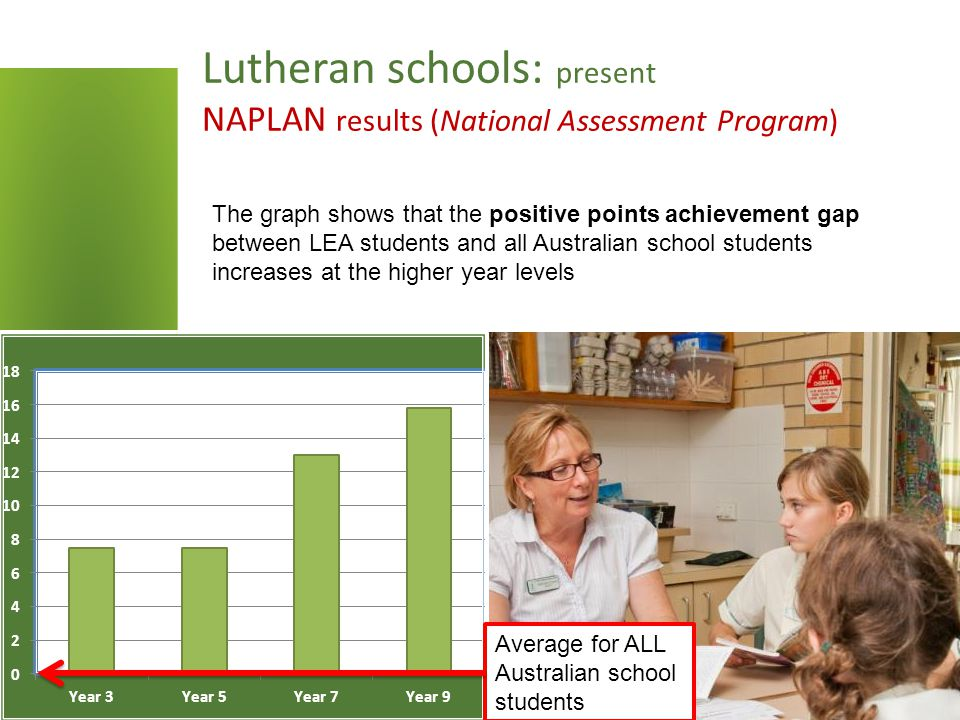 Lutheran schools: present NAPLAN results (National Assessment Program) The graph shows that the positive points achievement gap between LEA students and all Australian school students increases at the higher year levels Average for ALL Australian school students