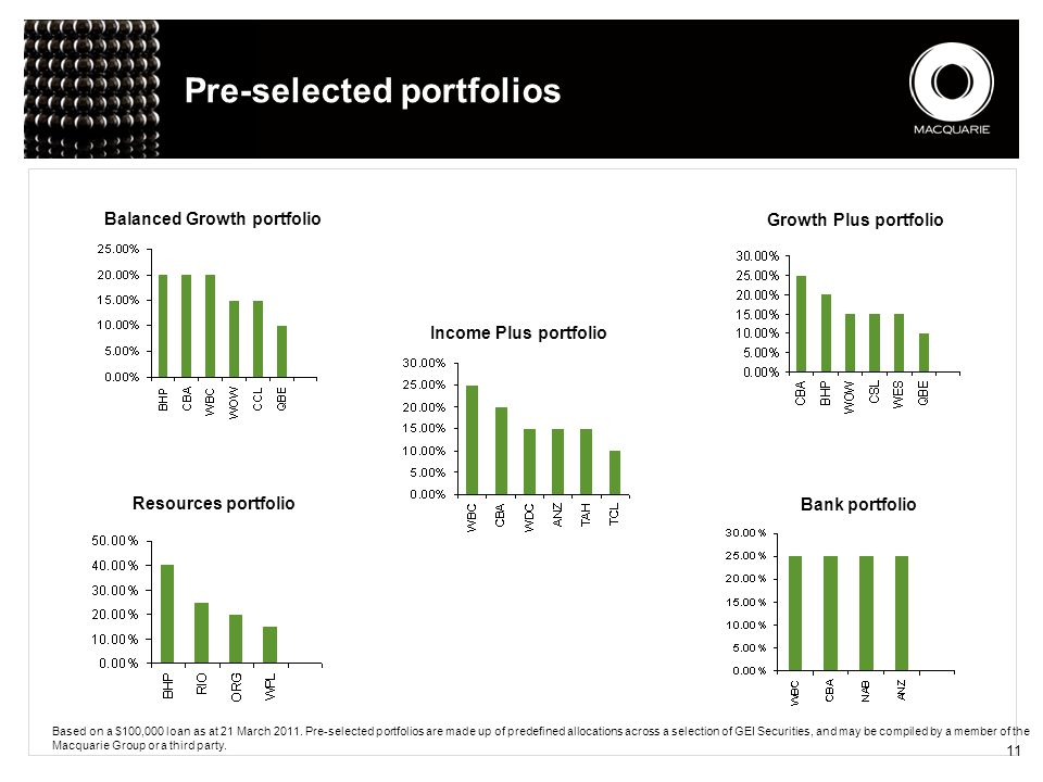 11 Pre-selected portfolios Balanced Growth portfolio Based on a $100,000 loan as at 21 March 2011. Pre-selected portfolios are made up of predefined a