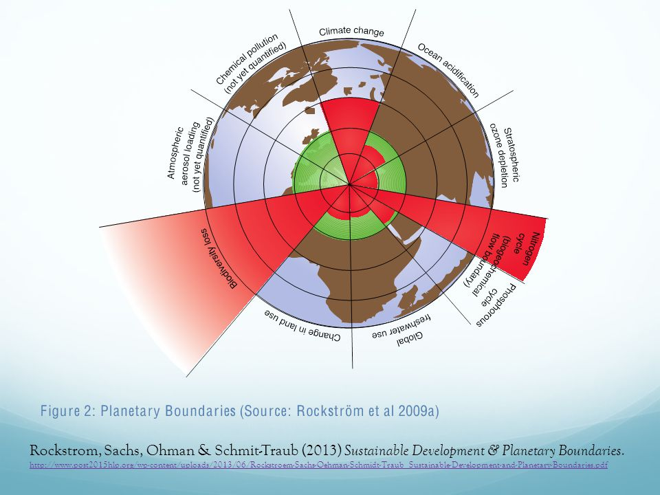 Rockstrom, Sachs, Ohman & Schmit-Traub (2013) Sustainable Development & Planetary Boundaries. http://www.post2015hlp.org/wp-content/uploads/2013/06/Ro