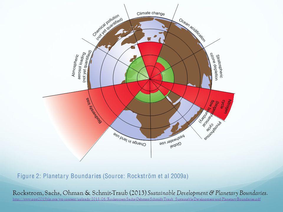 Rockstrom, Sachs, Ohman & Schmit-Traub (2013) Sustainable Development & Planetary Boundaries.