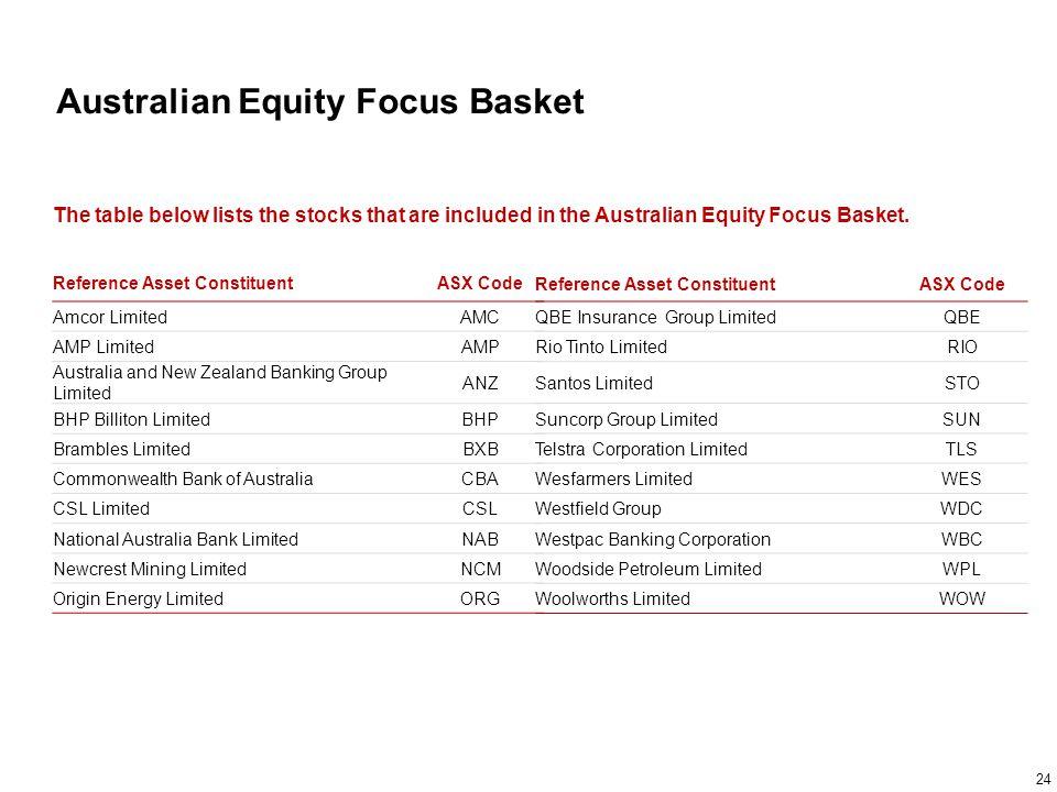 Australian Equity Focus Basket Reference Asset ConstituentASX Code Amcor LimitedAMC AMP LimitedAMP Australia and New Zealand Banking Group Limited ANZ
