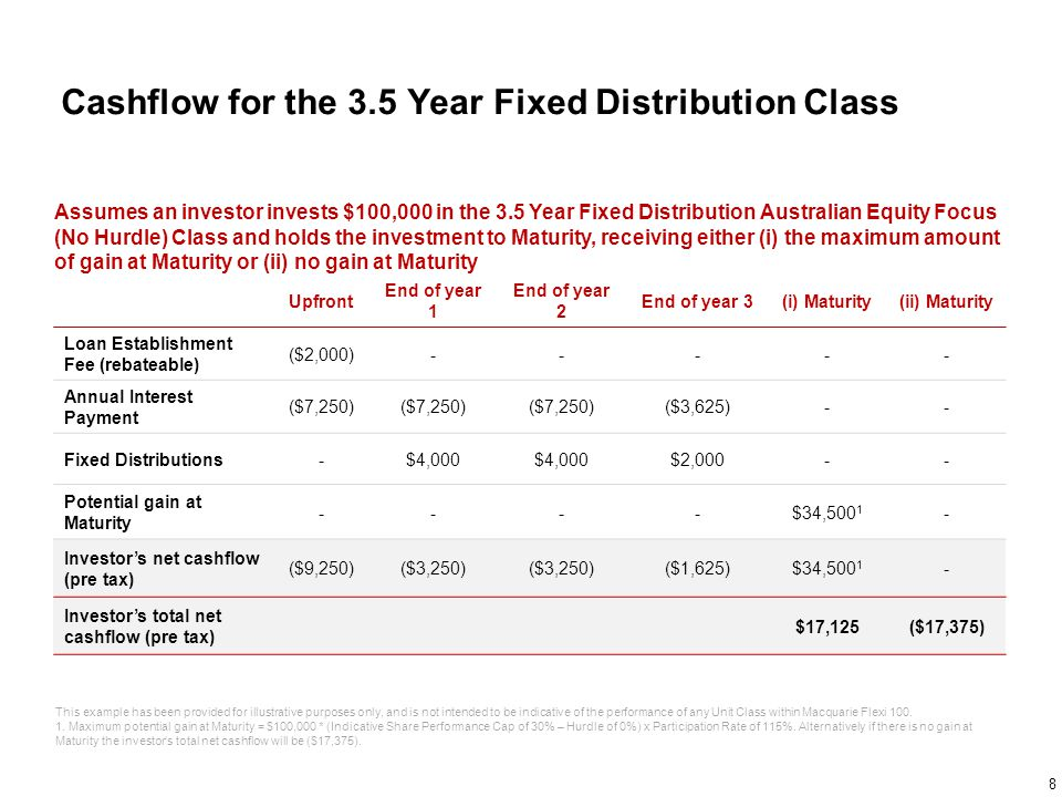 Cashflow for the 5.5 Year Fixed Distribution Class Assumes an investor invests $100,000 in the 5.5 Year Fixed Distribution Australian Equity (No Hurdle) Class and holds the investment to Maturity, receiving either (i) the maximum amount of gain at Maturity or (ii) no gain at Maturity Upfront End of year 1 End of year 2 End of year 3 End of year 4 End of Year 5 (i) Maturity (ii) Maturity Loan Establishment Fee (rebateable) ($2,000)------- Annual Interest Payment ($7,250) ($3,625)-- Fixed Distributions-$2,500 $1,250 Potential gain at Maturity ------$50,000 1 - Investor's net cashflow (pre tax) ($9,250)($4,750) ($1,125)$51,250 1 $1,250 Investor's total net cashflow (pre tax) $21,875($28,125) This example has been provided for illustrative purposes only, and is not intended to be indicative of the performance of any Unit Class within Macquarie Flexi 100.