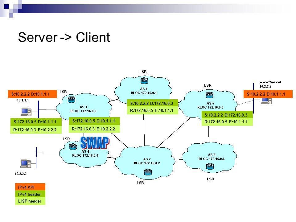 Server -> Client R:172.16.0.3 E:10.2.2.2 S:172.16.0.5 D:10.1.1.1 R:172.16.0.3 E:10.2.2.2 S:172.16.0.5 D:10.1.1.1 S:10.2.2.2 D:172.16.0.3 R:172.16.0.5 E:10.1.1.1 S:10.2.2.2 D:10.1.1.1 S:10.2.2.2 D:172.16.0.3 R:172.16.0.5 E:10.1.1.1 S:10.2.2.2 D:10.1.1.1 IPv4 API IPv4 header LISP header