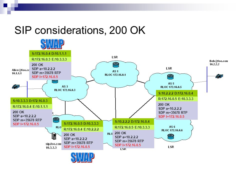 SIP considerations, 200 OK R:172.16.0.5 E:10.3.3.3 S:10.2.2.2 D:172.16.0.4 200 OK SDP a=10.2.2.2 SDP m=35678 RTP SDP l=172.16.0.5 R:172.16.0.5 E:10.3.