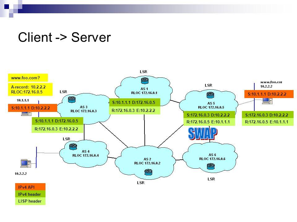 Client -> Server www.foo.com? A-record: 10.2.2.2 RLOC:172.16.0.5 R:172.16.0.3 E:10.2.2.2 S:10.1.1.1 D:172.16.0.5 R:172.16.0.3 E:10.2.2.2 S:10.1.1.1 D: