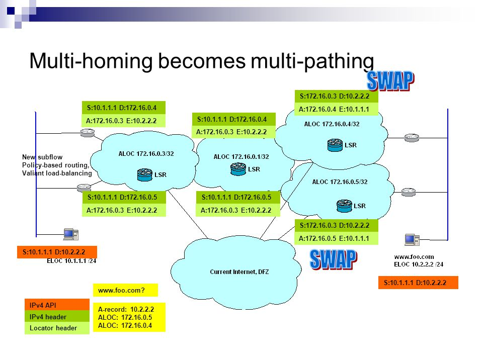 Multi-homing becomes multi-pathing www.foo.com.
