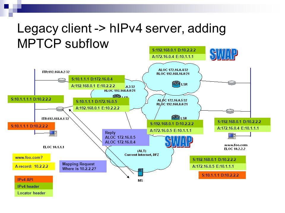 Legacy client -> hIPv4 server, adding MPTCP subflow S:10.1.1.1.1 D:10.2.2.2 Mapping Request Where is 10.2.2.2.