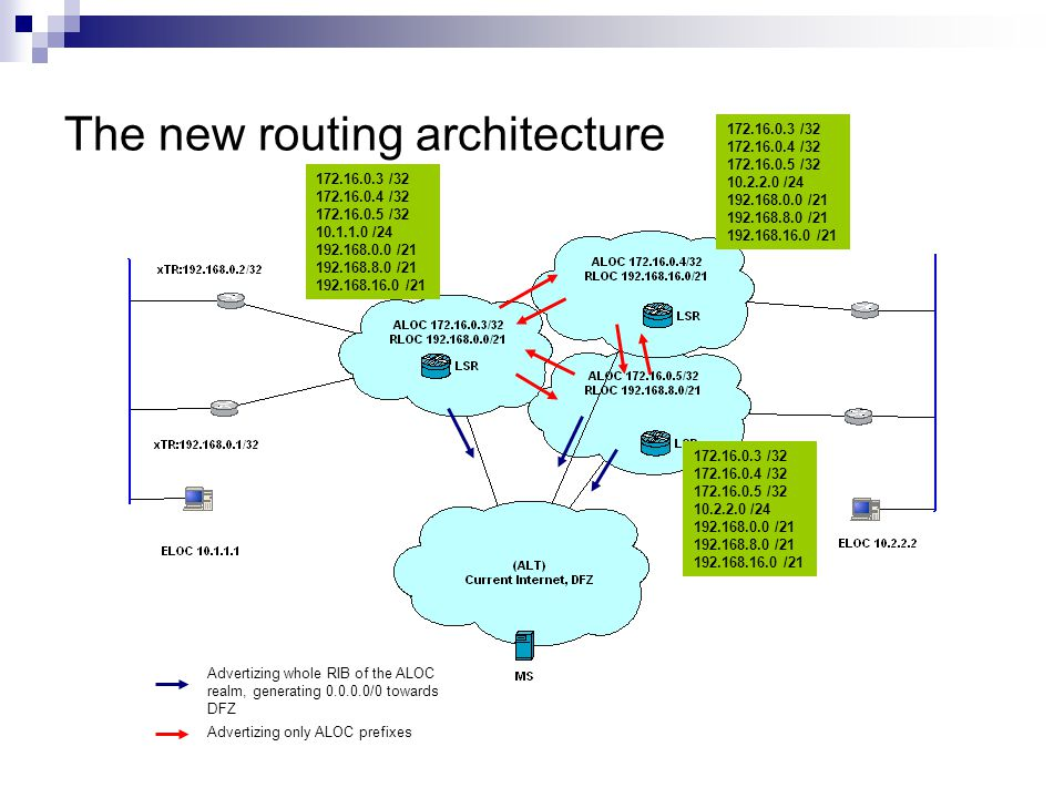 The new routing architecture 172.16.0.3 /32 172.16.0.4 /32 172.16.0.5 /32 10.1.1.0 /24 192.168.0.0 /21 192.168.8.0 /21 192.168.16.0 /21 172.16.0.3 /32 172.16.0.4 /32 172.16.0.5 /32 10.2.2.0 /24 192.168.0.0 /21 192.168.8.0 /21 192.168.16.0 /21 Advertizing whole RIB of the ALOC realm, generating 0.0.0.0/0 towards DFZ Advertizing only ALOC prefixes